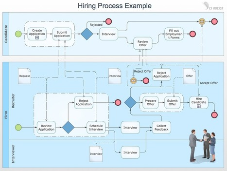"""Business Process Modeling with ConceptDraw """"Business Process Diagrams"""" Solution   BPM, SOA, EIS   Scoop.it"""