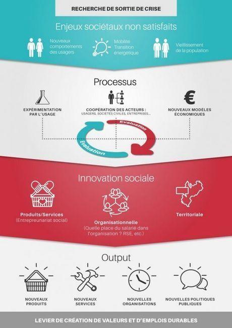 Innovation Sociale l'exemple des initiatives en Aquitaine | Gironde | Actualités en Aquitaine | Aquitaine OnLine | ESS et innovation sociale en Bretagne et ailleurs | Scoop.it