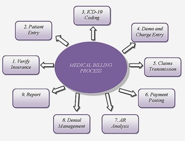 Medical Billing Services|Certified EMR Company California | Online Medical Coding Courses in Chennai | Scoop.it