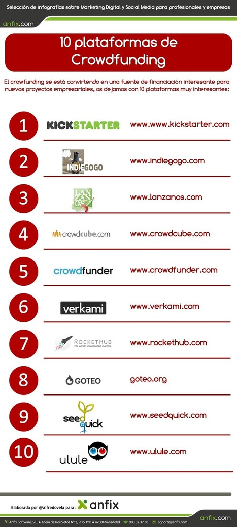 10 plataformas de #crowdfunding para financiar tu idea de negocio  #infografia | Empresa 3.0 | Scoop.it