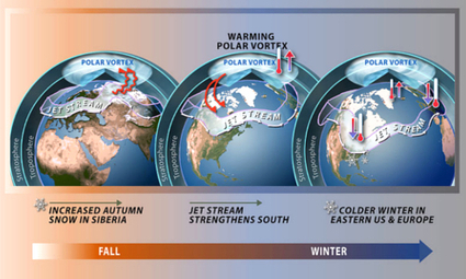 Why the 'Polar Vortex' Does Not Disprove Global Warming | EcoWatch | EcoWatch | Scoop.it