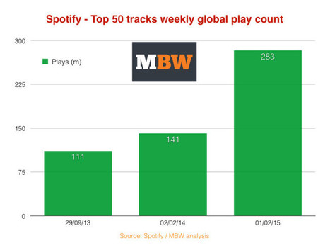 Spotify is paying out 100% more money for its biggest tracks than it was a year ago | Veille musique, industrie musicale | Scoop.it