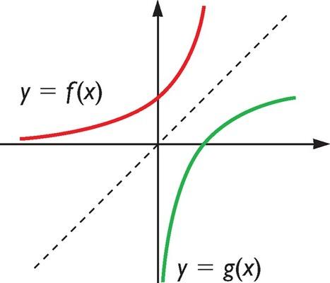 Función inversa en Kalipedia.com | Funciones de variable real | Scoop.it