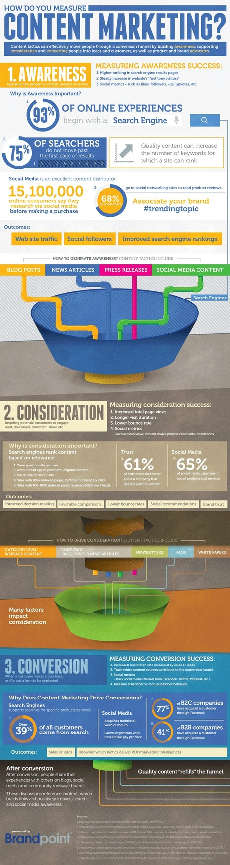 How to Measure Content Marketing Success | Infographic | Marketing, Social Media, E-commerce, Mobile, Videogames | Scoop.it