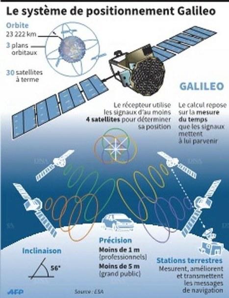 Galileo s'envole avec deux nouveaux satellites | JPBlog Technoselect | Scoop.it