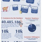 Infographic: The history of F-commerce | ThinkinCircles | Scoop.it