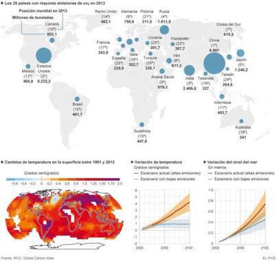 Impacto de las emisiones en el calentamiento global | Urbanismo, urbano, personas | Scoop.it