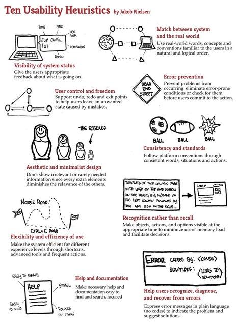 10 heurísticas o principios básicos de usabilidad | WEB 3.0 | Scoop.it