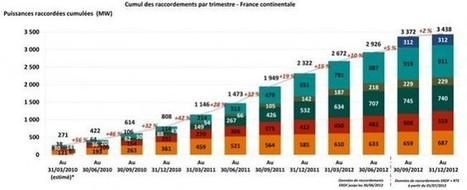 L'évolution du secteur photovoltaïque français | Etat des lieux du photovoltaïque en France | Scoop.it