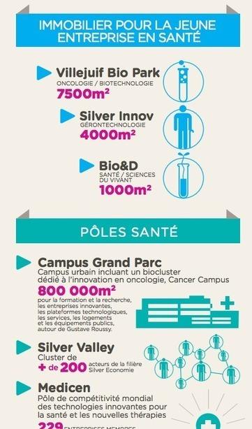 La santé, une filière stratégique du Val-de-Marne | D'Dline 2020, vecteur du bâtiment durable | Scoop.it