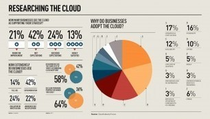 Heading into cloud with eyes open - raconteur.net | Technology Posts | Scoop.it