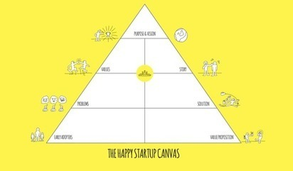 Introducing the Happy Startup Canvas | Accelerating innovation through transformation | Scoop.it
