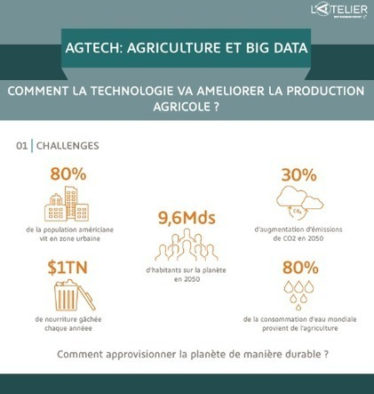 Agriculture de précision et data : la prochaine révolution ?   Smart Farming   Scoop.it