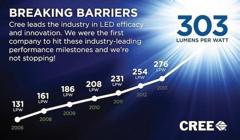 LEDs Will Get Even More Efficient: Cree Passes 300 Lumens Per Watt   Cree LED Lighting   Scoop.it