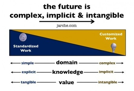 Future of work is complex, implicit and intangible | Harold Jarche | workplace e-learning | Scoop.it