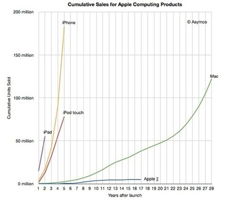 Apple Sold More iOS Devices in 2011 Than It Sold Macs in Almost 30 Years | mjmobbs - elearning and social media | Scoop.it