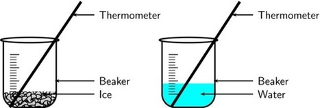 Formal experiment 1: Heating and cooling curve of water | PHYSICAL SCIENCES BREAK 1.0 | Scoop.it