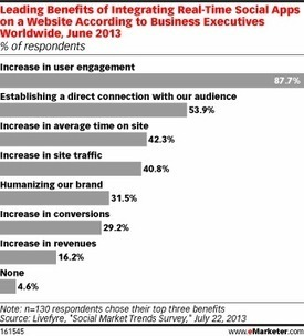 Execs Embrace Real-Time Social Apps for Engagement | Brand Marketing | Scoop.it