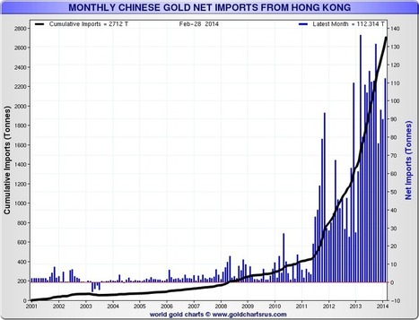 """The price of #gold is being actively """"managed"""". - Ed Steer's Gold & #Silver Daily 