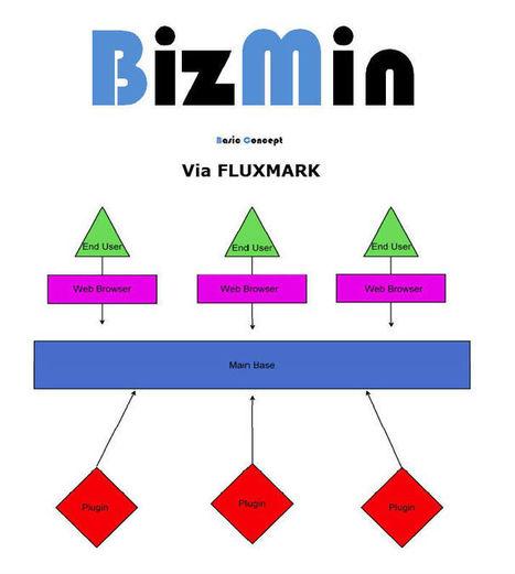 BizMin 2016 Logiciel professionnel gratuit Administration Business Script en ligne | Logiciel Gratuit Licence Gratuite | Scoop.it