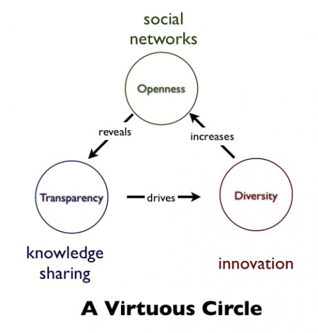 Social networks drive Innovation   The Jazz of Innovation   Scoop.it