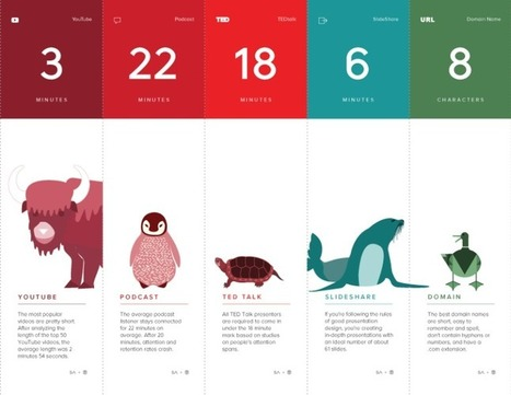 The Optimal Length for Social Media & Web Content [Infographic] - Juntae DeLane | E-Learning Suggestions, Ideas, and Tips | Scoop.it