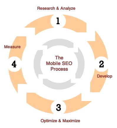What is the Best Option For Your Mobile SEO Strategy? | The New Mobile SEO Strategy | Scoop.it
