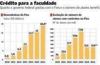 Apenas metade das vagas do Fies é preenchida no segundo semestre   Inovação Educacional   Scoop.it