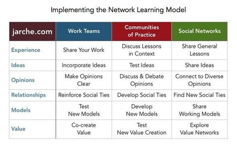 Tweet from @PaulBromford | Personal learning networks | Scoop.it