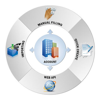 Accounts Receivable Management Software|Web Based mlm. | | imagoproducts | Scoop.it