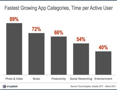 Mobile App Growth Led by Video Sharing: YouTube in the Crosshairs? | Digital Darwinism | Scoop.it