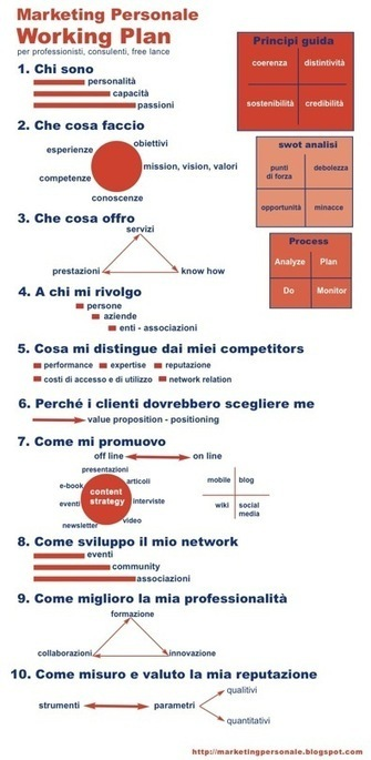 Personal Brand Plan. Come usare il marketing personale per sviluppare il proprio business | marketing personale | Scoop.it