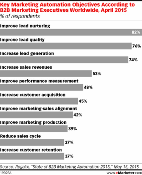 Why Do B2Bs Use Marketing Automation? Leads, Leads, Leads - eMarketer | The Marketing Technology Alert | Scoop.it