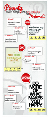 Cómo poner correctamente citas en Pinterest | Social Media 3.0 | Scoop.it