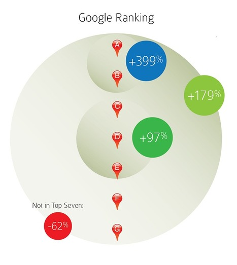 315 Businesses Boost Rankings by Optimizing Their Google+ Local Pages [Study] - Search Engine Watch  | #TheMarketingAutomationAlert | A Comprehensive Collection on Photojournalism, Street Photography and Wedding Photography articles on the Web | Scoop.it