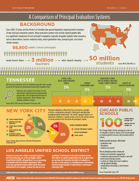 Infographic Compares The Evalution Systems of Principals | MASSP News | Scoop.it