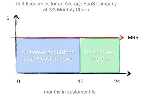 How Much Should Your Startup Spend on Managing Churn? | e-commerce & social media | Scoop.it