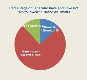 Brand Interaction on Twitter is Up By One Third | The Power of Social Media | Scoop.it