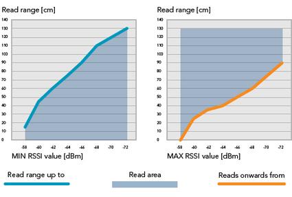 Applying RSSI filters for optimal RFID performance   RFID   Scoop.it
