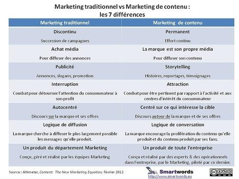 Marketing traditionnel vs Marketing de contenu : les 7 différences | Beyond Marketing | Scoop.it