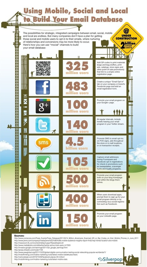 Infographic: Using Mocial Channels to Grow Your Email Database | INFOGRAPHICS | Scoop.it