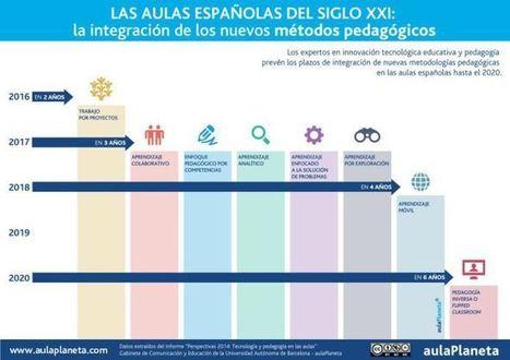 Modelos Pedagógicos - Como podrían Evolucionar con el Tiempo | Artículo | Educacion, ecologia y TIC | Scoop.it
