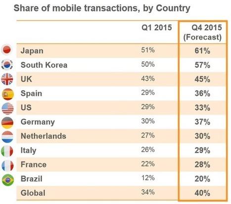 La France est en retard dans l'e-commerce sur smartphones | Colis Privé | Scoop.it