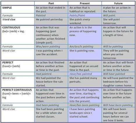 Tenses table past present past simple continuous perfect grammar | Simple Present and something more | Scoop.it