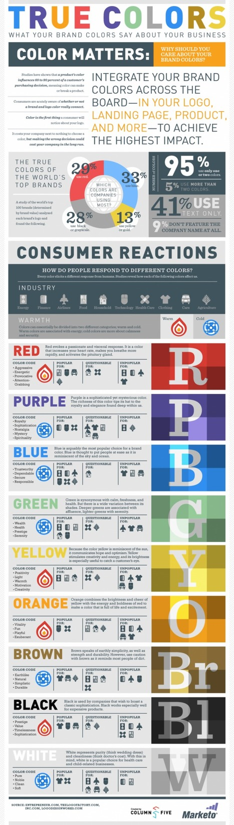 How Your Brand Colors Impact Your Audience | Digital and Graphic Design Tips, Tools and Tricks in Higher Education | Scoop.it