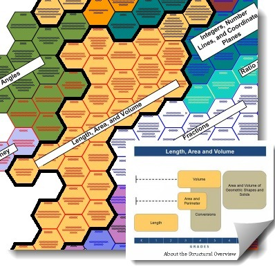 Hexagon map for mathematics skills | Ressources Humaines Neurosciences Mindmapping et Datavisualisation | Scoop.it