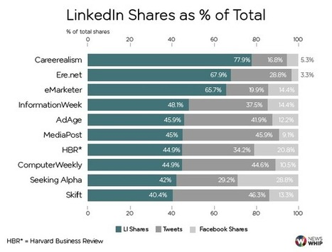 Four LinkedIn Facts Every Marketer Should Know | The Whip | social media | Scoop.it