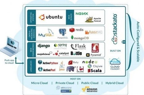 Cloud Foundry meets the enterprise with Stackato | Functional Finds - Design, Technology & Media | Scoop.it