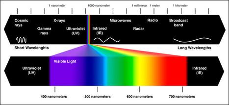 New Functions for handheld spectrometer #Light #Lighting #LightWarriors | CINE DIGITAL  ...TIPS, TECNOLOGIA & EQUIPO, CINEMA, CAMERAS | Scoop.it