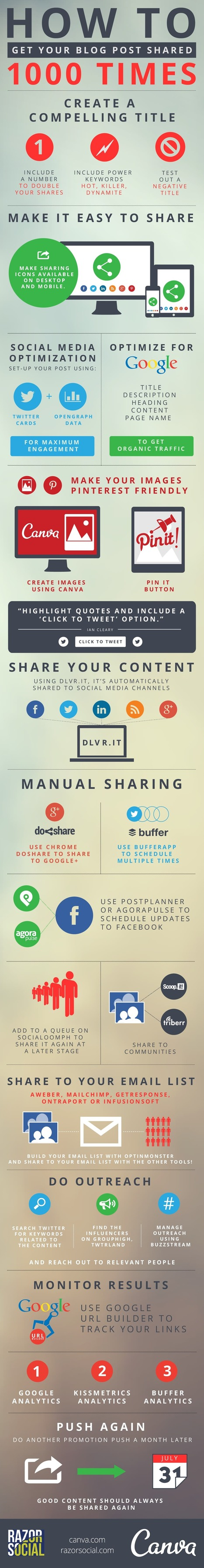 How to Promote Your Blog Content to Get 1,000 Social Media Shares | Infographic | Social media don't be overwhelmed! | Scoop.it